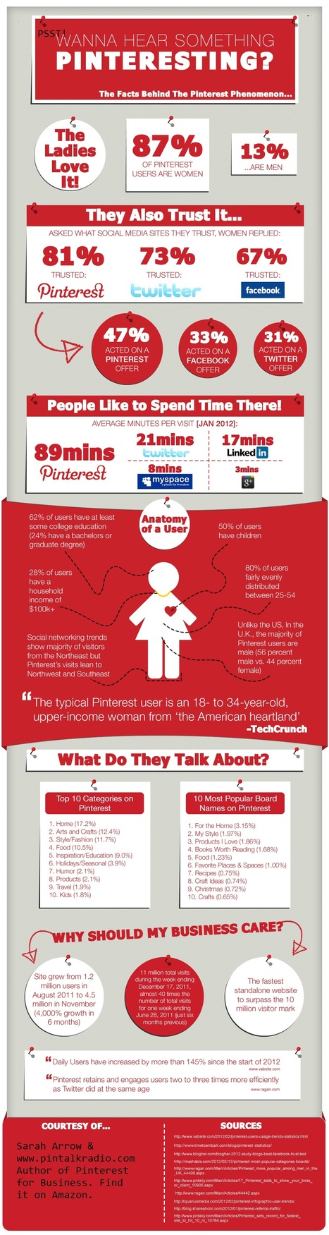 Is Pinterest The Most Trusted Of Social Media Sites? #Infographic   AtDotCom Social media   Scoop.it