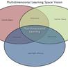 multidimensional thinking