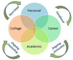 National College Transition Network — Aspirations Toolkit | Ed Tech @XaverianHS | Scoop.it