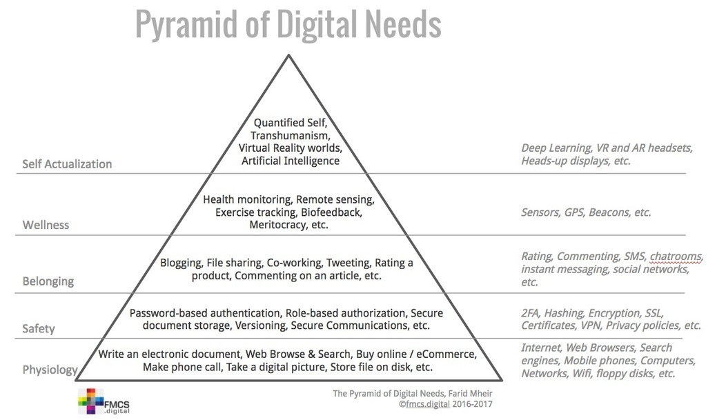 Pyramid of Digital Needs may explain why you ar...