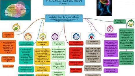 Mapa conceptual sobre las inteligencias múltiples | Educación electronica digital | Scoop.it