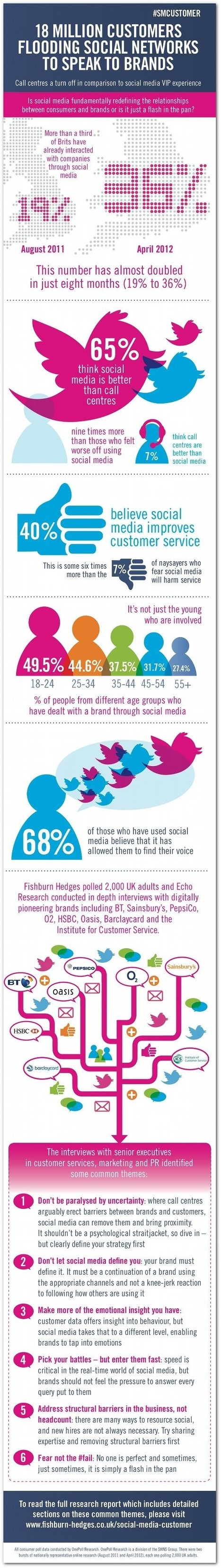 Infographics   Social Media and Learning   Scoop.it