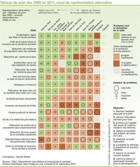 Quelles « mesures » pour quantifier la pauvreté ? Les indicateurs produits par les organisations internationales (Ceriscope) | Ressources en HGEC | Scoop.it