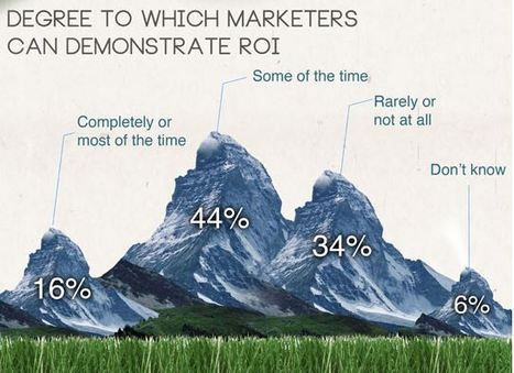 How is social media marketing used in B2B Marketing?   Ayantek's Social Media Marketing Digest   Scoop.it
