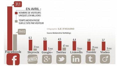 Les Français se sont massivement convertis aux réseaux sociaux | Réfléchir le numérique | Scoop.it
