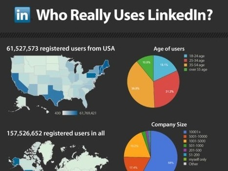 INFOGRAPHIC: Who Really Uses LinkedIn? | Social Media for Recruiting | Scoop.it