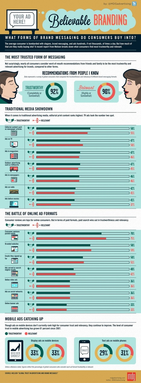 What Form Of Brand Messaging Do Consumers Buy Into? [Infographic] | Infographics for English class | Scoop.it