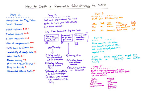 How to Craft a Remarkable SEO Strategy for 2017 - Whiteboard Friday | MarketingHits | Scoop.it