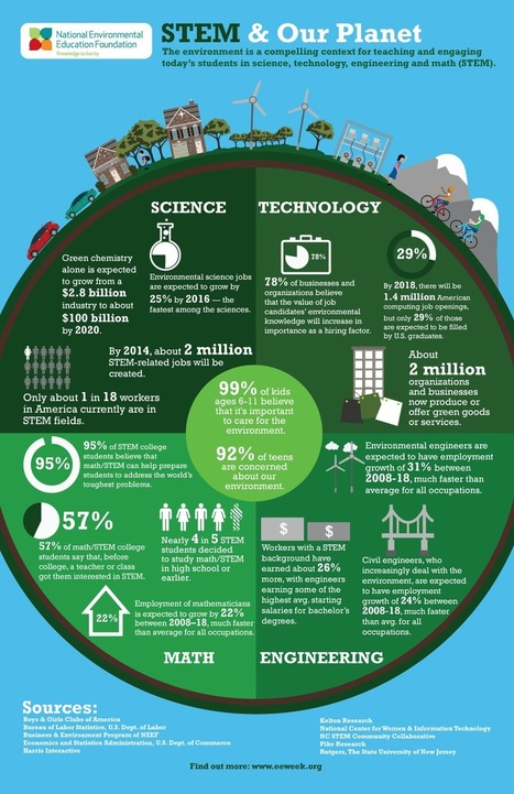 Environmental Education & Our Planet [Infographic] | Learning English Language | Scoop.it
