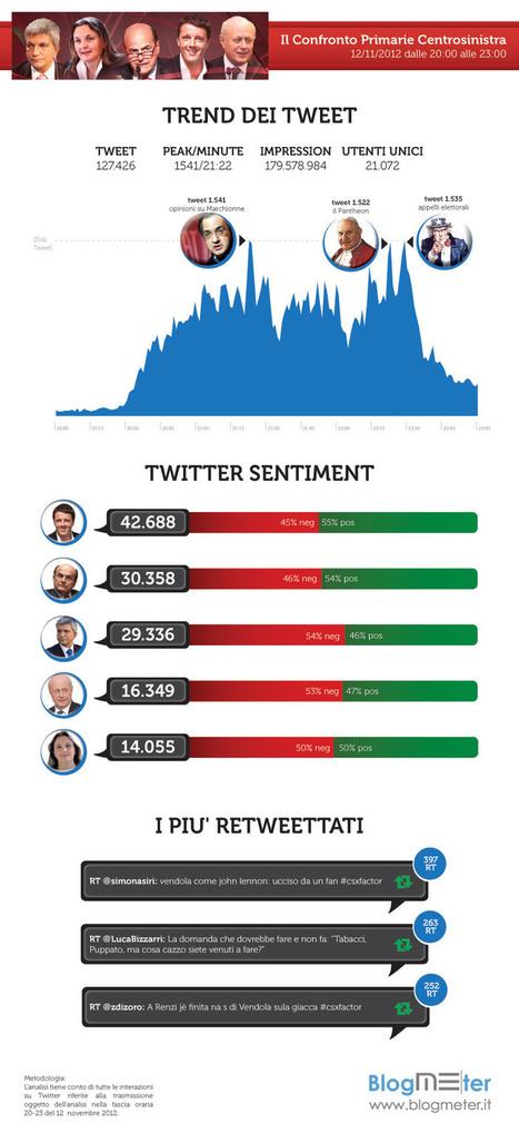 [Updated] Record su Twitter per il confronto video per le Primarie del PD | Social-Network-Stories | Scoop.it