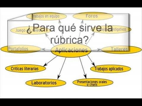Rúbricas: ¿qué son y cómo construirlas? | Orientar en Extremadura | Scoop.it