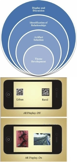 Looking In, Looking Out: A Discussion of the Educational Affordances of Current Mobile Augmented Reality Technologies | Augmented Reality in Education and Training | Scoop.it