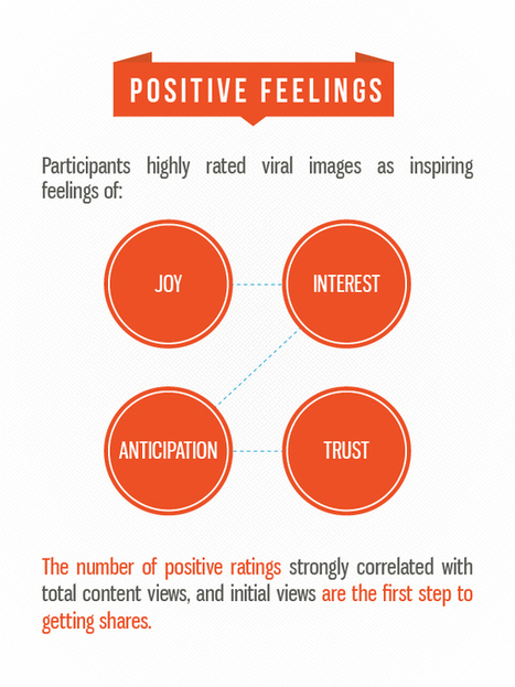 The Science of Viral Content: Which Emotions Make Us Share? | Media Psychology and Social Change | Scoop.it