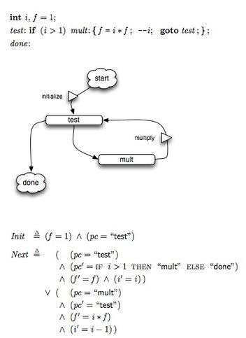 State Machines and Computation | Chorus.JS | Software Development Hub | Scoop.it