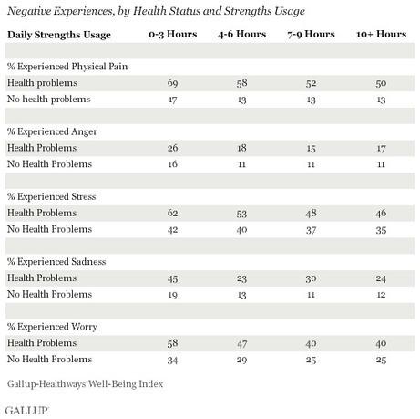 In U.S., Using Strengths More May Be the Best Pain Medicine | Psicología Positiva, Felicidad y Bienestar. Positive Psychology,Happiness & Wellbeing | Scoop.it