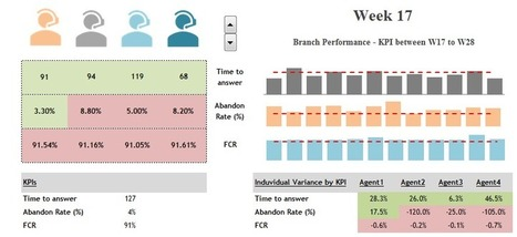 Call Center Dashboard Templates Excel Free Download