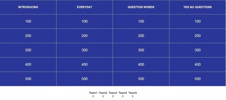 CLASSROOM GAMES - Jeopardy English Speaking countries | Teaching English ESL - Ressources anglais -timsbox | Scoop.it