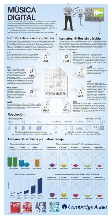 Conoce mejor los formatos de audio digital con y sin pérdida de calidad con esta infografía | infografiando | Scoop.it
