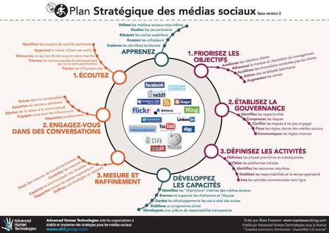 7 points essentiels pour votre stratégie sur les réseaux sociaux | SOCIAL MEDIA INTERACTION (bilingual) | Scoop.it