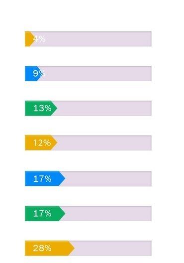 Infographie Interactive : Les utilisateurs Français de Google Plus ? | Adopter Google+ | Scoop.it