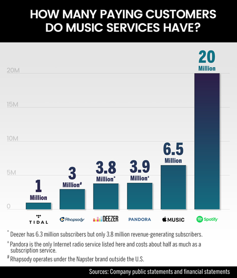Apple Music, YouTube Red Mark a Momentous Week for Digital Music | Music Business - What's Up? | Scoop.it