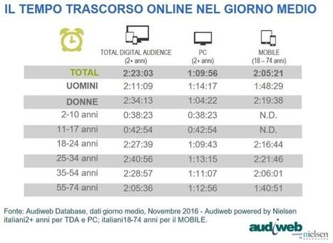 La total digital audience in Italia nel mese di novembre 2016 | marketing personale | Scoop.it