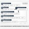 Ergonomic Improvement Process Flowchart | Ergonomics Plus Get