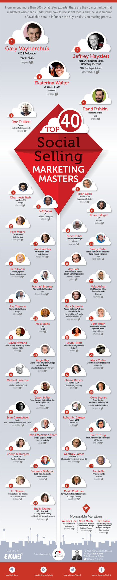 Recognizing The World's Top 40 Social Marketing Talent | Social Media | Scoop.it