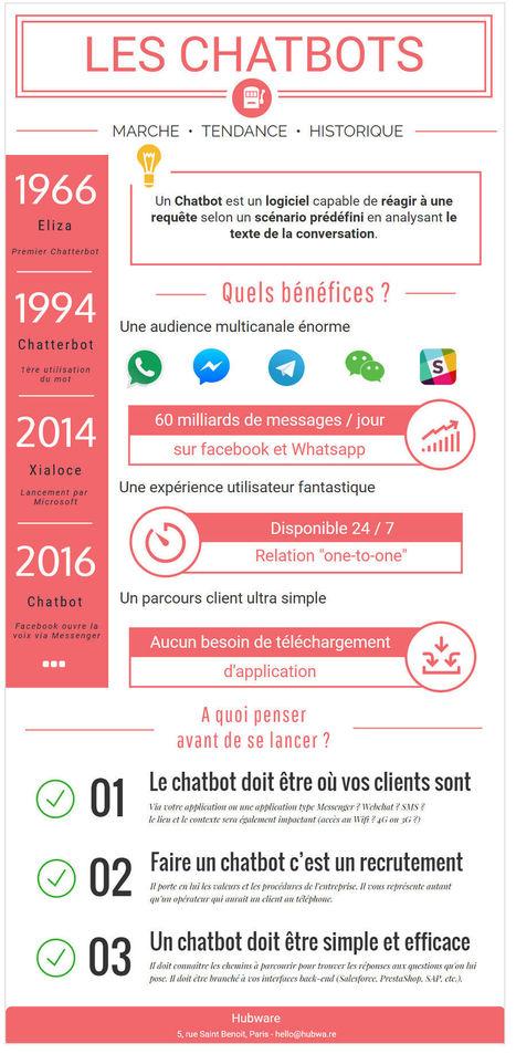 Comprendre les chatbots en une infographie | Communication digitale | Scoop.it