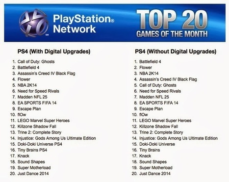 List of The Top Best Selling PS4 Games December