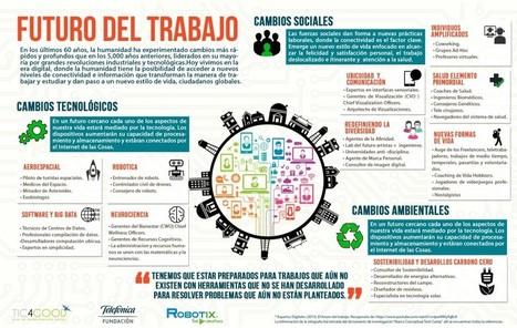 Mapas de Aprendizaje 21: Infografías Tech Camp | New 21st Century Challenges | Scoop.it
