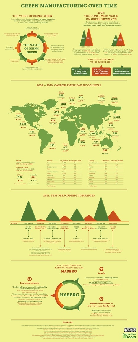 Infographic: Green Manufacturing Over Time | Social Mercor | Scoop.it