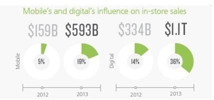 Le digital influence 36% des dépenses en magasin l étude Deloitte | M-CRM & Mobile to store | Scoop.it