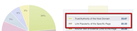 10-Point Guide To Authority Link Building | SEOMoz | Wordpress | Web-building | Scoop.it