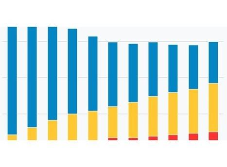 Industrie musicale: en dix ans, les revenus ont baissé, mais la part du numérique a explosé | Musique 2.0 & Culture numérique | Scoop.it