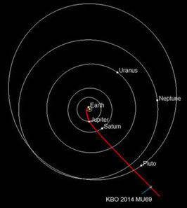 New Horizons prepares for New Year's Day 2019 Kuiper Belt Object encounter | NASASpaceFlight.com | New Space | Scoop.it