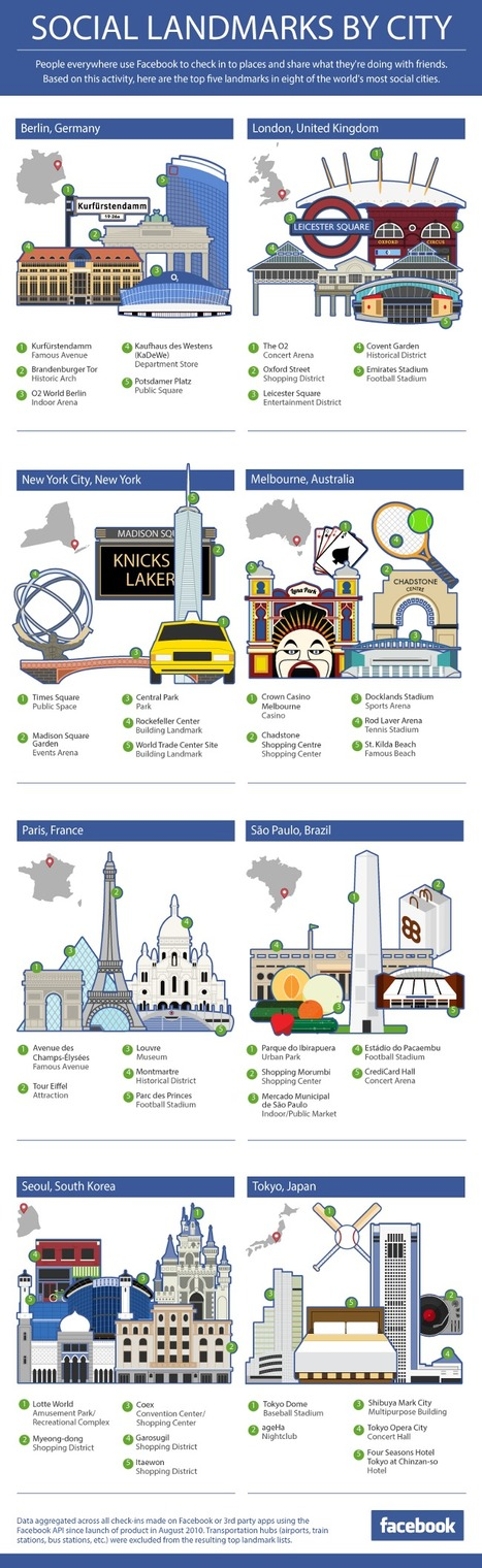 Facebook most social cities | INFOGRAPHIC | Connecting People & Places | Scoop.it