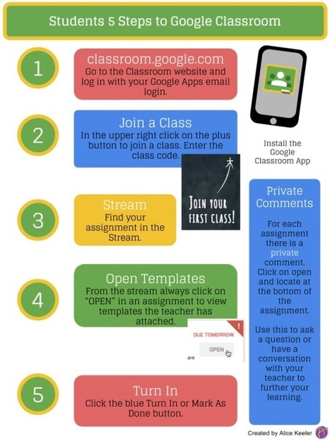 Students 5 Steps to Google Classroom [Infographic] - Teacher Tech | TEFL & Ed Tech | Scoop.it