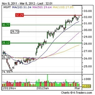 MICROSOFT CORPORATION : Kinect in the Classroom: Scratching the Surface of ... - 4-traders   21 st century learning   Scoop.it