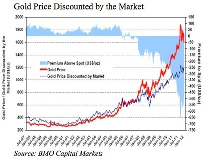 KWN Exlcusive - Huge Rally in Gold & Silver, 2012 Outlook | Gold and What Moves it. | Scoop.it