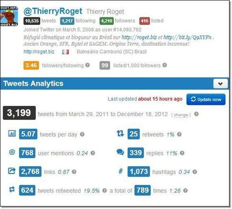 Analyse d'un compte twitter | Entrepreneurs du Web | Scoop.it