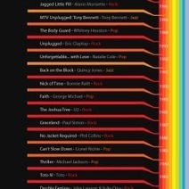 A Grammy History: Who Does the Music Industry Reward? | Visual.ly | Dataviz.nu | Scoop.it