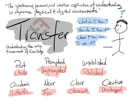 A Taxonomy For Transfer: 14 Ways Learners Can Transfer What They Know - | TeachThought | Scoop.it
