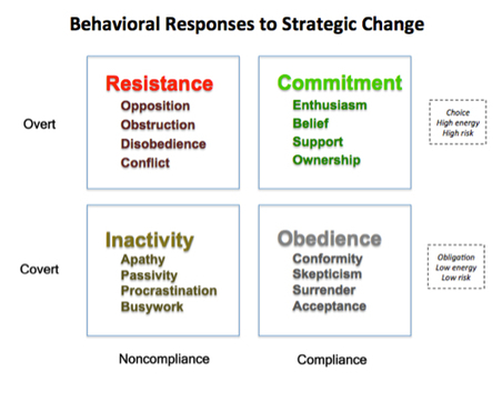 people and task centered strategies for minimizing resistance to change 14-7 minimizing resistance to change communication  learning  when communication, learning, and involvement are not enough to minimize stress potential benefits • more motivation to change involvement • less fear of unknown • fewer direct costs stress mgt  negotiation problems.