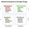 Change Management, Organizational Effectiveness, Learning and Talent Development