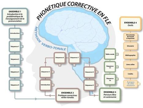 Accueil - PHONÉTIQUE CORRECTIVE EN FLE : MÉTHODE VERBO-TONALE / Méthode verbo-tonale / MVT /phonétique corrective / correction phonétique / rythme / intonation / prosodie / français langue étrangèr...   FLE en ligne   Scoop.it