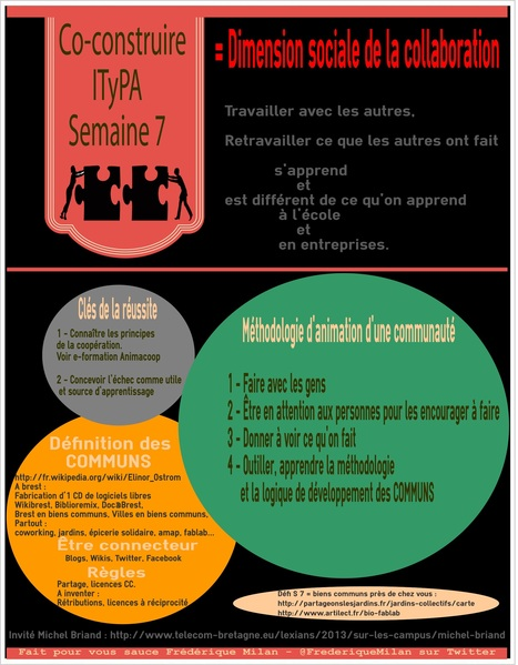 Infographie S 7 Co-construire et défi #ITyPA3 | Scoop ITyPA | Scoop.it