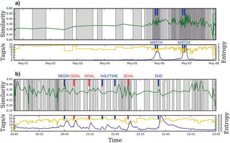 Detection of timescales in evolving complex systems | Papers | Scoop.it