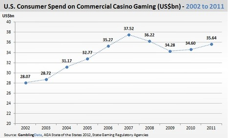 US Casinos up 3%, Gambling Compliance | Poker & eGaming News | Scoop.it