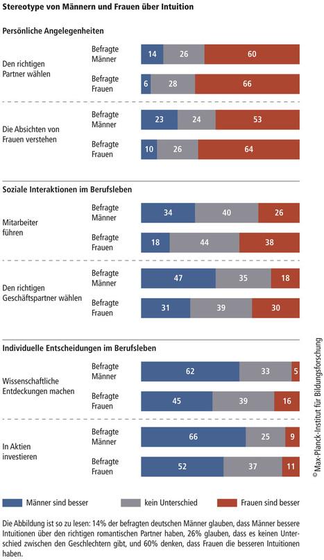 Intuition: Typisch weiblich, typisch männlich? | Max-Planck-Gesellschaft | Intuition | Scoop.it